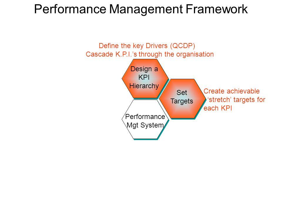 Performance Management Framework Design a KPI Hierarchy Set Targets Performance Mgt System Define the key Drivers (QCDP) Cascade K.P.I.s through the o