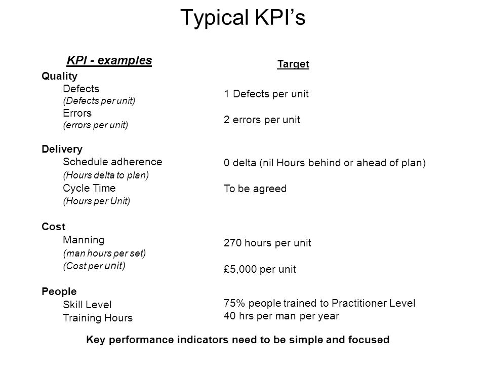 KPI - examples Target Quality Defects (Defects per unit) Errors (errors per unit) Delivery Schedule adherence (Hours delta to plan) Cycle Time (Hours