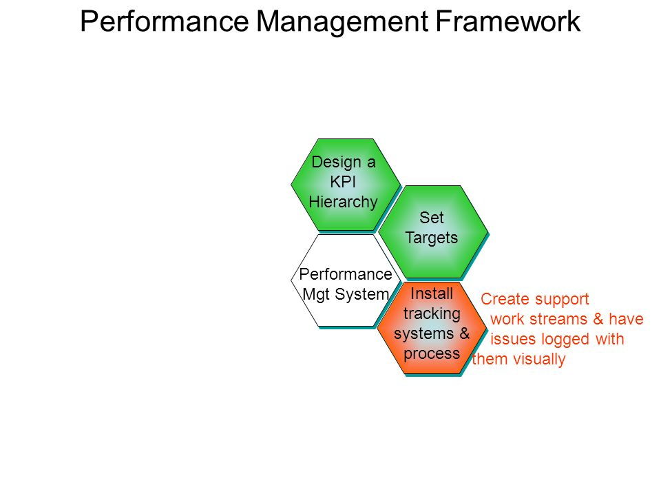 Performance Management Framework Design a KPI Hierarchy Install tracking systems & process Set Targets Performance Mgt System Create support work stre