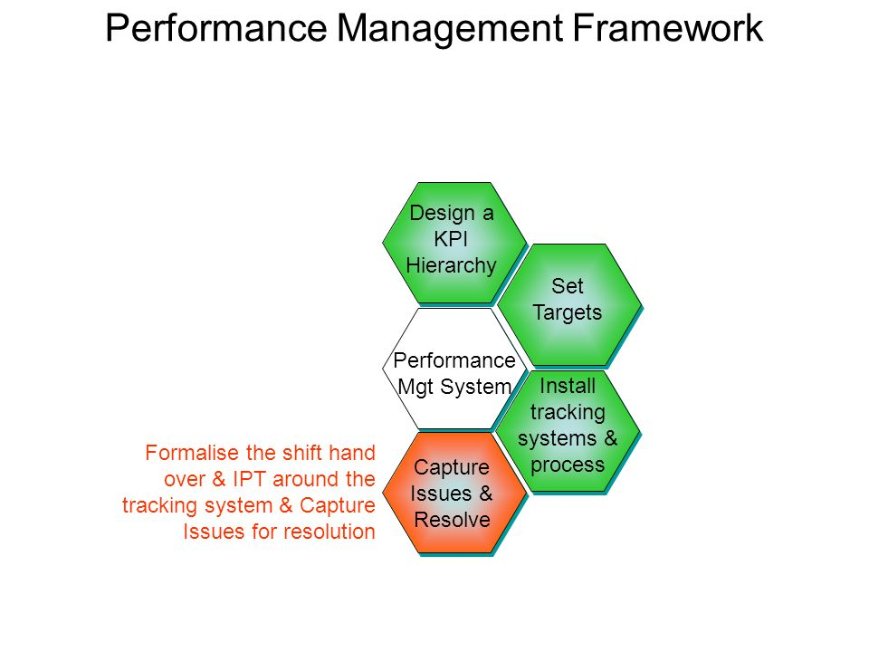 Performance Management Framework Design a KPI Hierarchy Install tracking systems & process Set Targets Performance Mgt System Capture Issues & Resolve