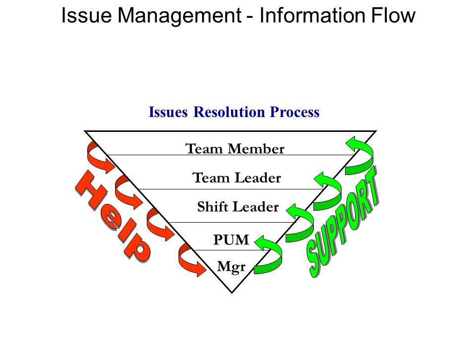 Issues Resolution Process Team Leader Mgr PUM Shift Leader Team Member Issue Management - Information Flow