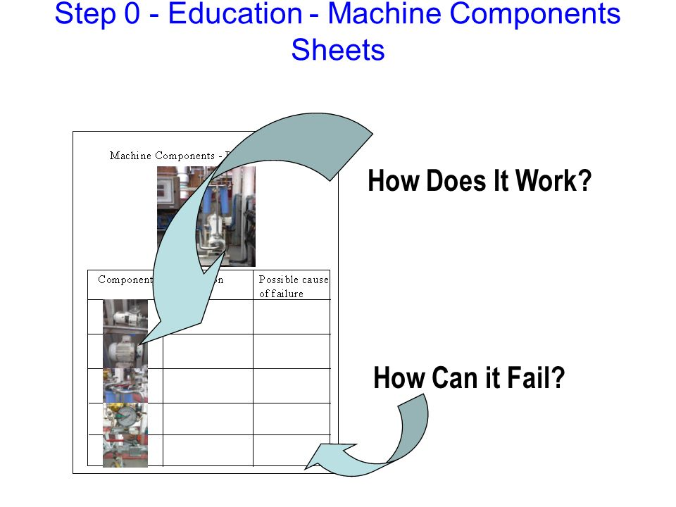 How Does It Work? How Can it Fail? Step 0 - Education - Machine Components Sheets