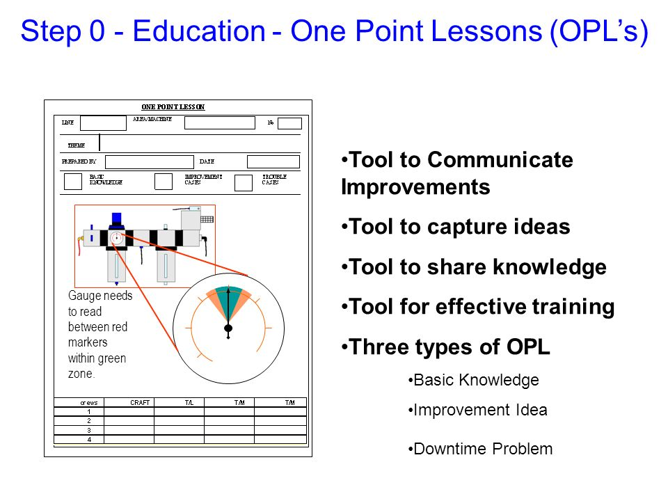 Tool to Communicate Improvements Tool to capture ideas Tool to share knowledge Tool for effective training Three types of OPL Basic Knowledge Improvem