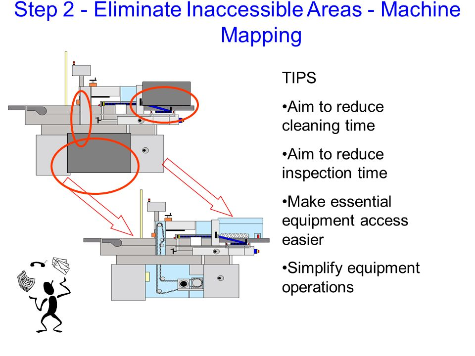 TIPS Aim to reduce cleaning time Aim to reduce inspection time Make essential equipment access easier Simplify equipment operations Step 2 - Eliminate