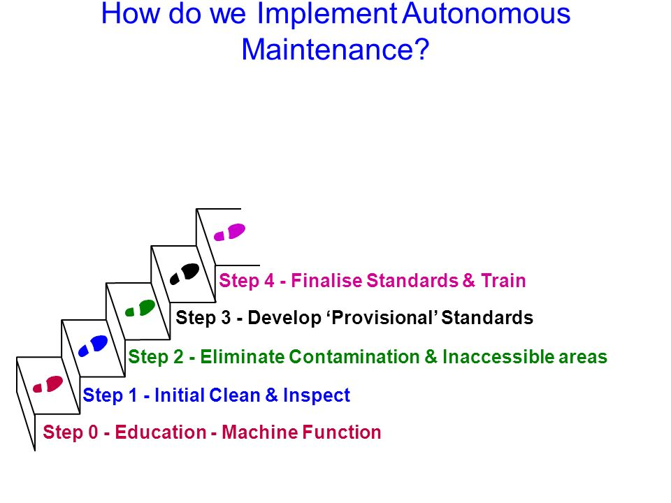 Step 2 - Eliminate Contamination & Inaccessible areas Step 4 - Finalise Standards & Train Step 0 - Education - Machine Function Step 1 - Initial Clean