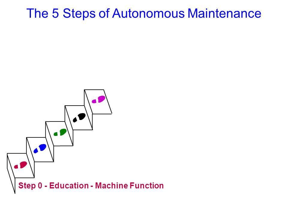 Step 0 - Education - Machine Function The 5 Steps of Autonomous Maintenance