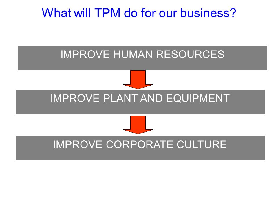 What will TPM do for our business? IMPROVE PLANT AND EQUIPMENT IMPROVE CORPORATE CULTURE IMPROVE HUMAN RESOURCES