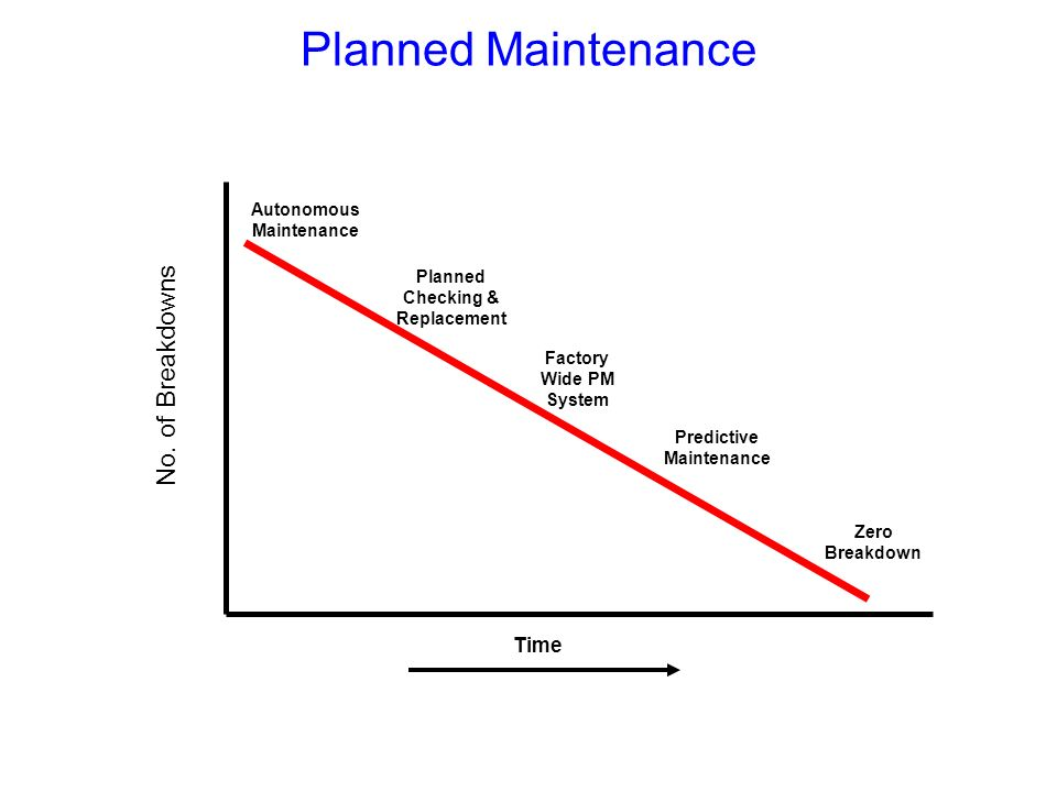 Planned Maintenance No. of Breakdowns Time Planned Checking & Replacement Autonomous Maintenance Factory Wide PM System Predictive Maintenance Zero Br
