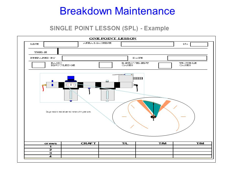 Breakdown Maintenance SINGLE POINT LESSON (SPL) - Example Gauge needs to read between red markers within green zone.