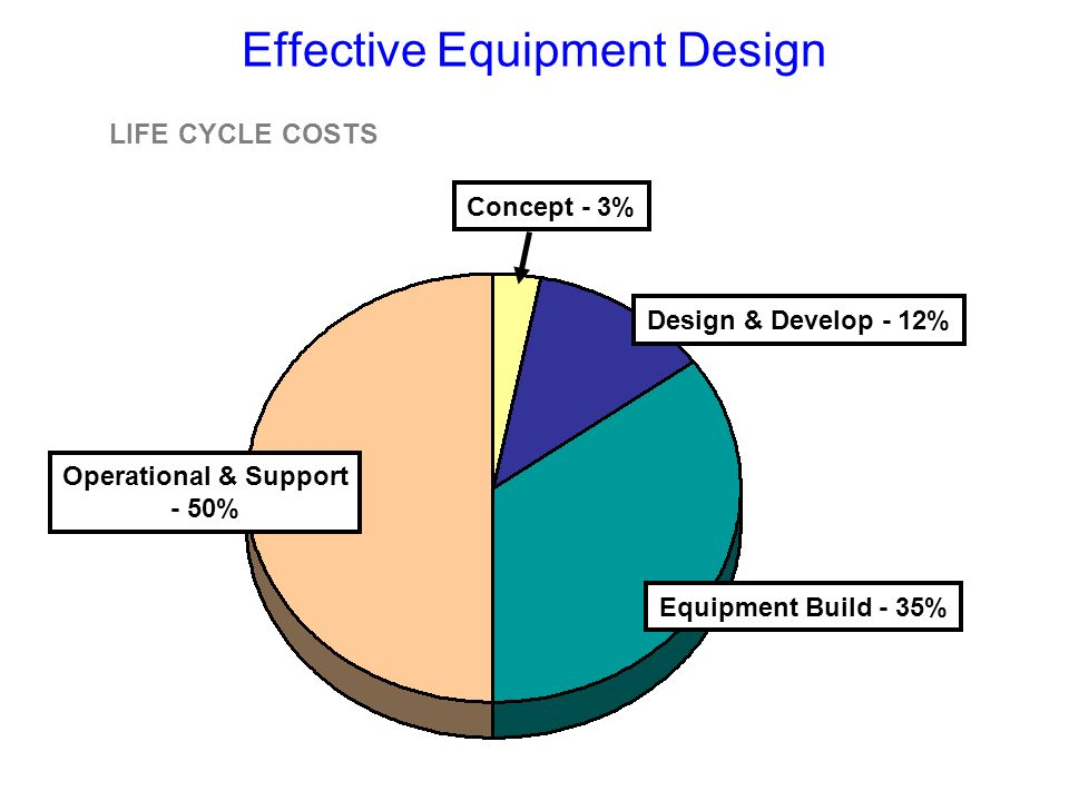 Effective Equipment Design Equipment Build - 35% Design & Develop - 12% Operational & Support - 50% Concept - 3% LIFE CYCLE COSTS
