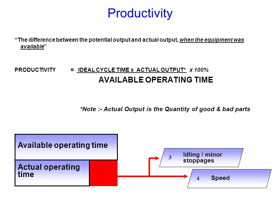 Productivity The difference between the potential output and actual output, when the equipment was available PRODUCTIVITY= IDEAL CYCLE TIME x ACTUAL O