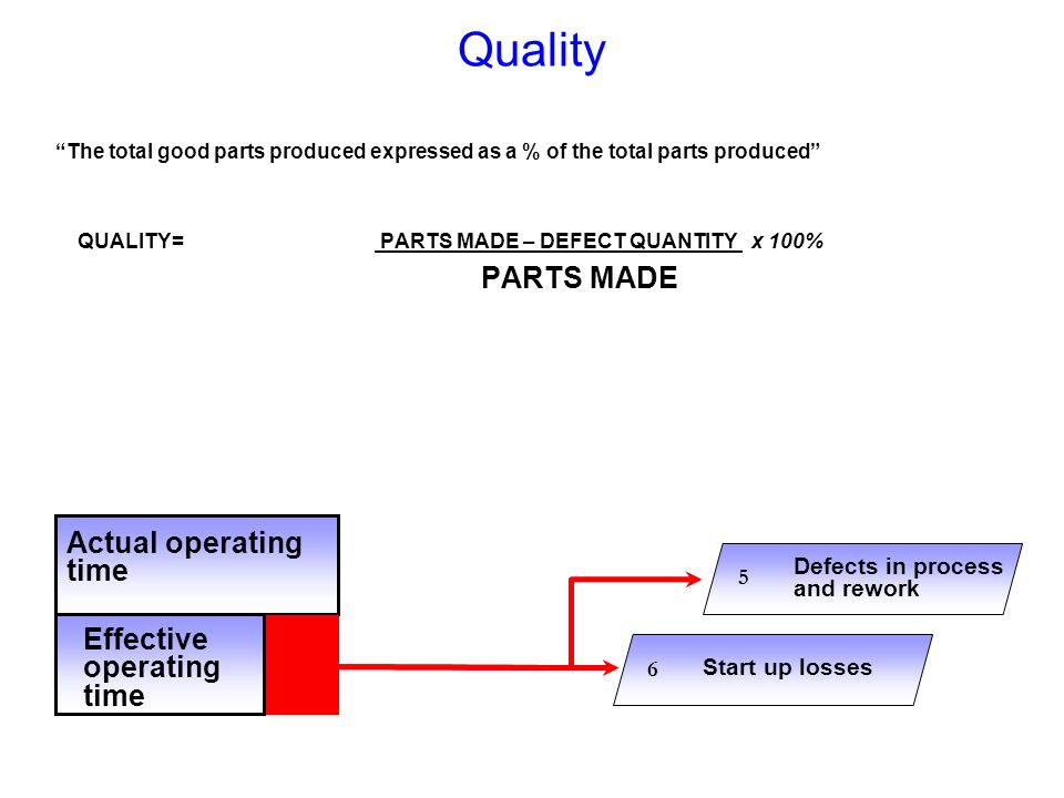 Quality The total good parts produced expressed as a % of the total parts produced QUALITY= PARTS MADE – DEFECT QUANTITY x 100% PARTS MADE Actual oper