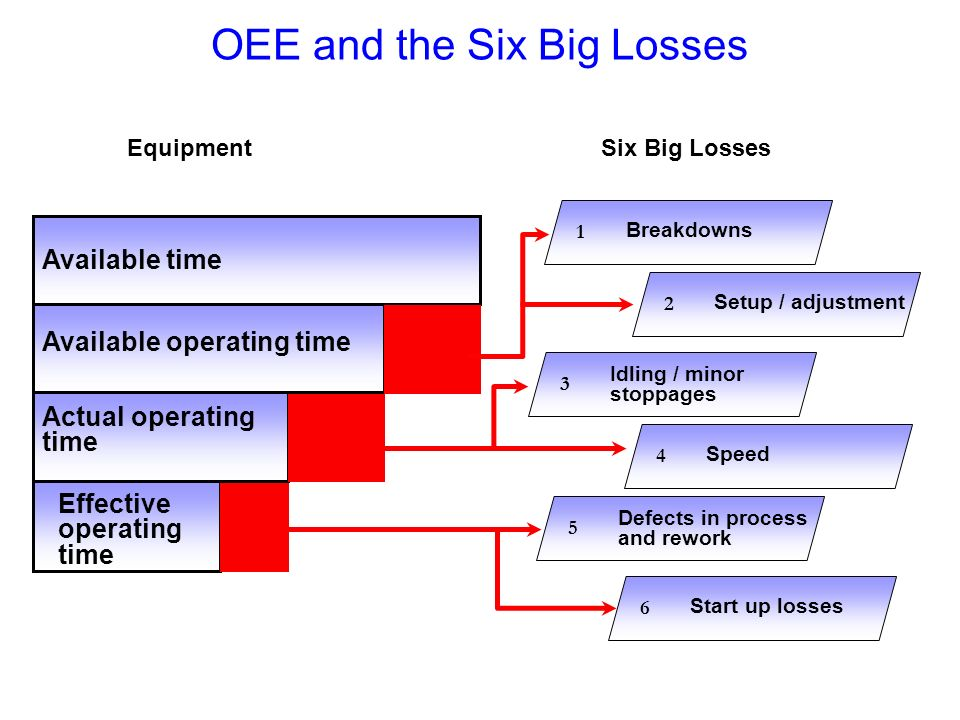 OEE and the Six Big Losses Equipment Available time Available operating time Actual operating time Effective operating time Six Big Losses Breakdowns