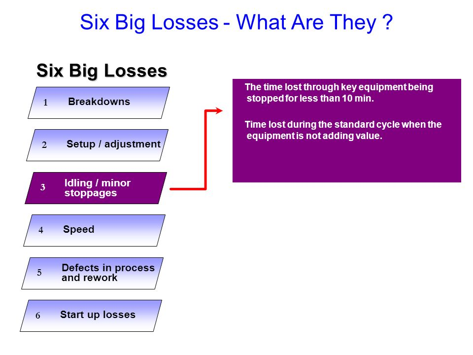 Six Big Losses - What Are They ? The time lost through key equipment being stopped for less than 10 min. Time lost during the standard cycle when the