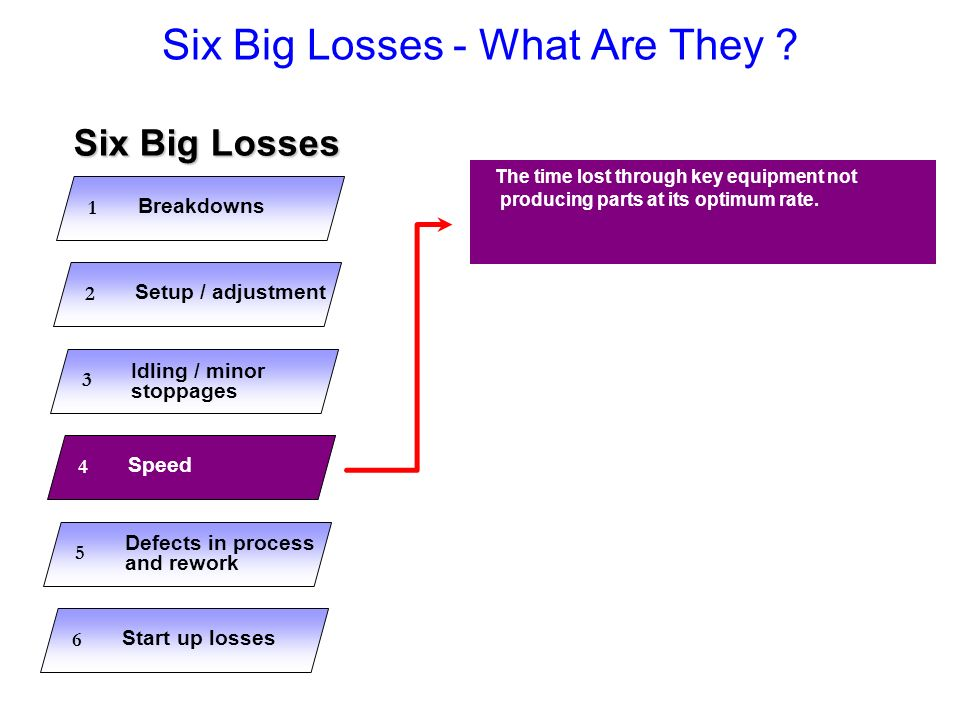 Six Big Losses - What Are They ? The time lost through key equipment not producing parts at its optimum rate. Breakdowns 1 Setup / adjustment 2 Idling