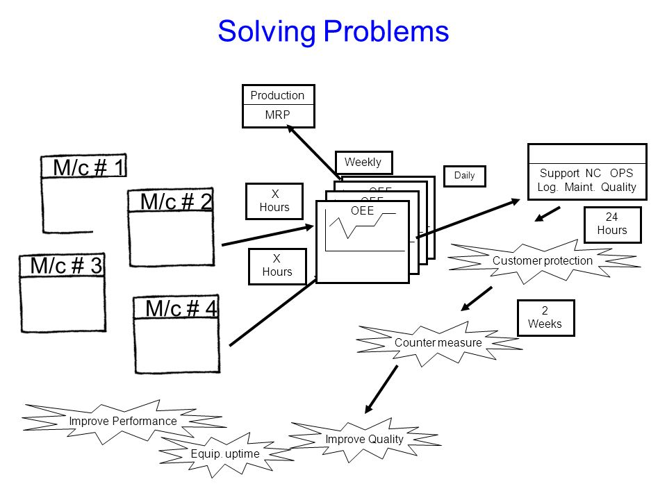 OEE Solving Problems M/c # 1 LVER 2 M/c # 3 X Hours OEE Weekly Production MRP Daily Support NC OPS Log. Maint. Quality Customer protection Counter mea