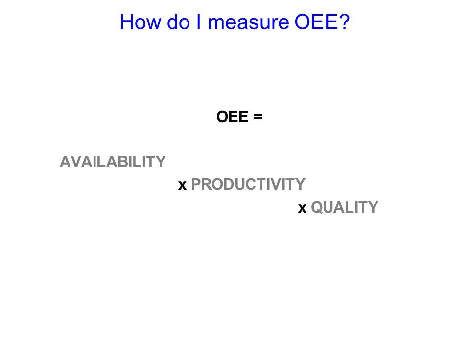 How do I measure OEE? OEE = AVAILABILITY x PRODUCTIVITY x QUALITY