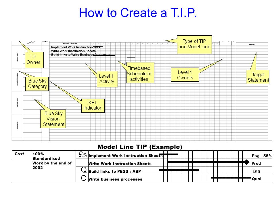 Model Line TIP (Example) 100% Standardised Work by the end of 2002 £s Q C Implement Work Instruction Sheets Write Work Instruction Sheets Build links