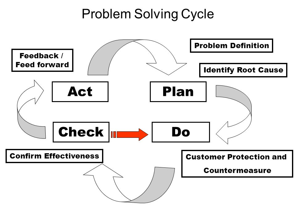 Problem Solving Cycle Plan DoCheck Act Problem Definition Identify Root Cause Customer Protection and Countermeasure Confirm Effectiveness Feedback /