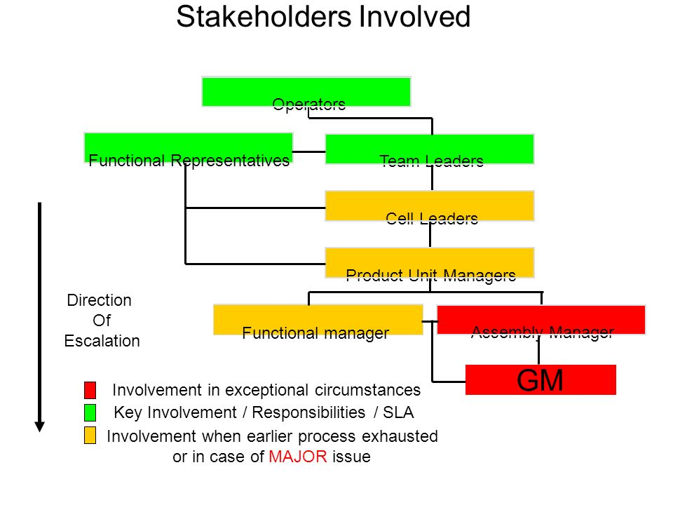 Stakeholders Involved Functional manager Assembly Manager Product Unit Managers Cell Leaders Team Leaders Operators Direction Of Escalation Functional