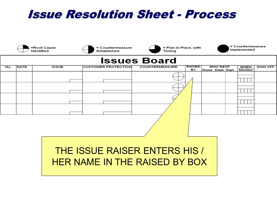 Issue Resolution Sheet - Process THE ISSUE RAISER ENTERS HIS / HER NAME IN THE RAISED BY BOX
