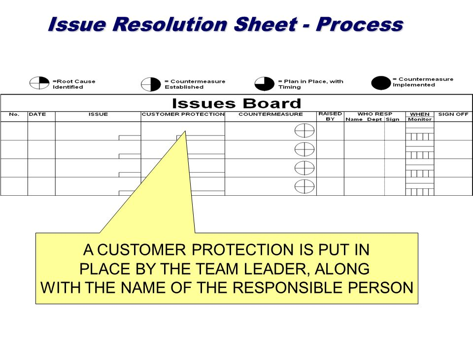 Issue Resolution Sheet - Process A CUSTOMER PROTECTION IS PUT IN PLACE BY THE TEAM LEADER, ALONG WITH THE NAME OF THE RESPONSIBLE PERSON