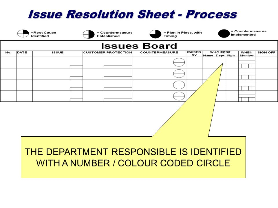 Issue Resolution Sheet - Process THE DEPARTMENT RESPONSIBLE IS IDENTIFIED WITH A NUMBER / COLOUR CODED CIRCLE