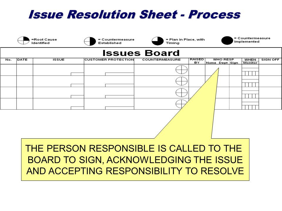 Issue Resolution Sheet - Process THE PERSON RESPONSIBLE IS CALLED TO THE BOARD TO SIGN, ACKNOWLEDGING THE ISSUE AND ACCEPTING RESPONSIBILITY TO RESOLV