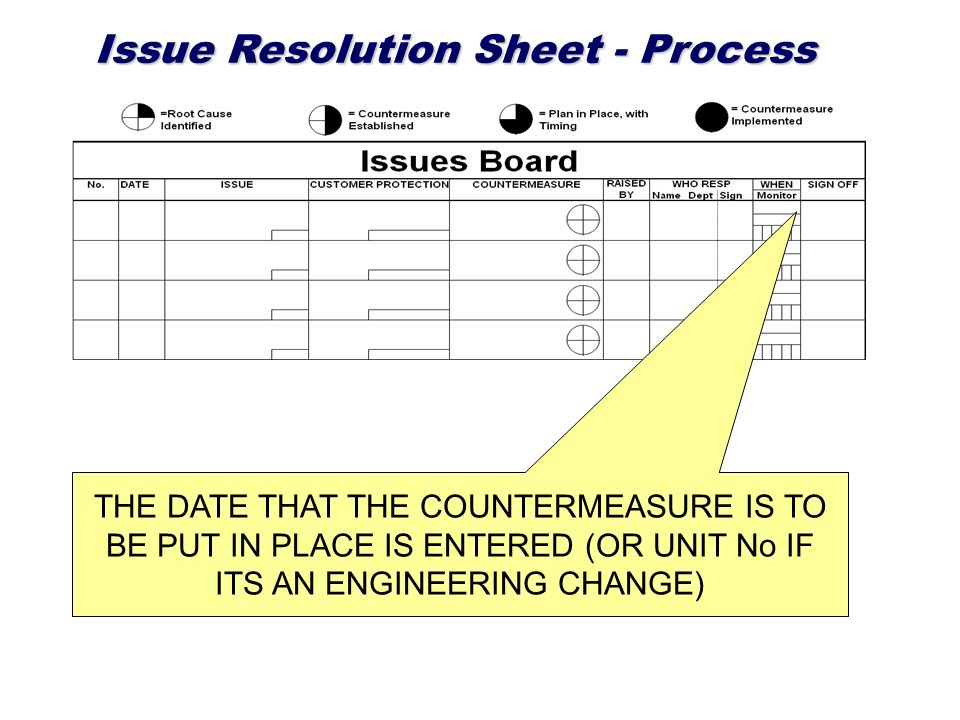 Issue Resolution Sheet - Process THE DATE THAT THE COUNTERMEASURE IS TO BE PUT IN PLACE IS ENTERED (OR UNIT No IF ITS AN ENGINEERING CHANGE)