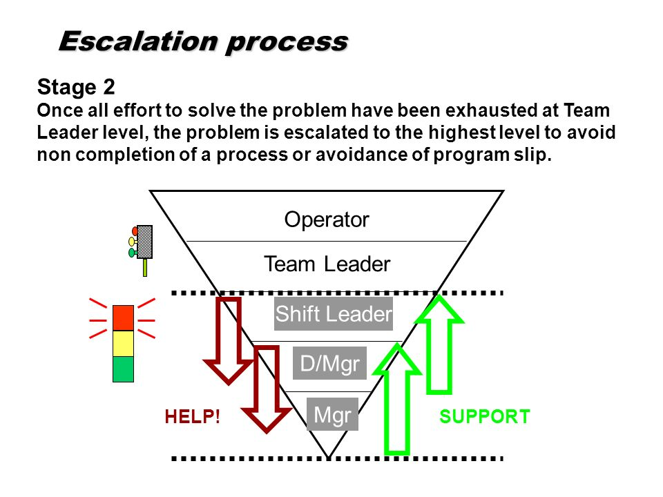 Stage 2 Once all effort to solve the problem have been exhausted at Team Leader level, the problem is escalated to the highest level to avoid non comp
