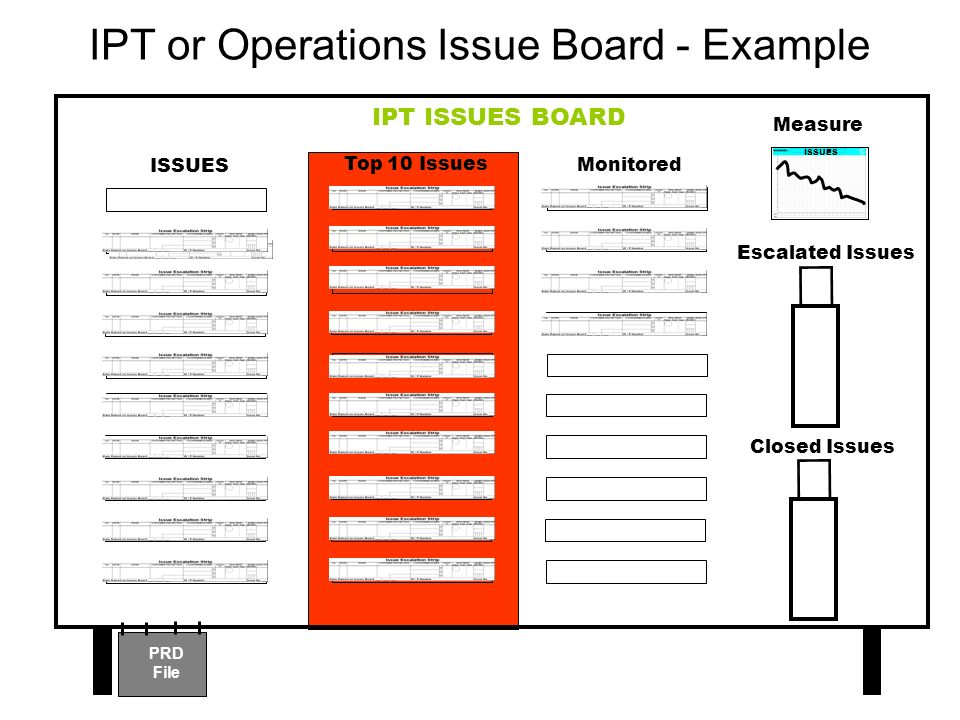 IPT or Operations Issue Board - Example IPT ISSUES BOARD ISSUES PRD File ISSUES Top 10 Issues Monitored Measure Escalated Issues Closed Issues