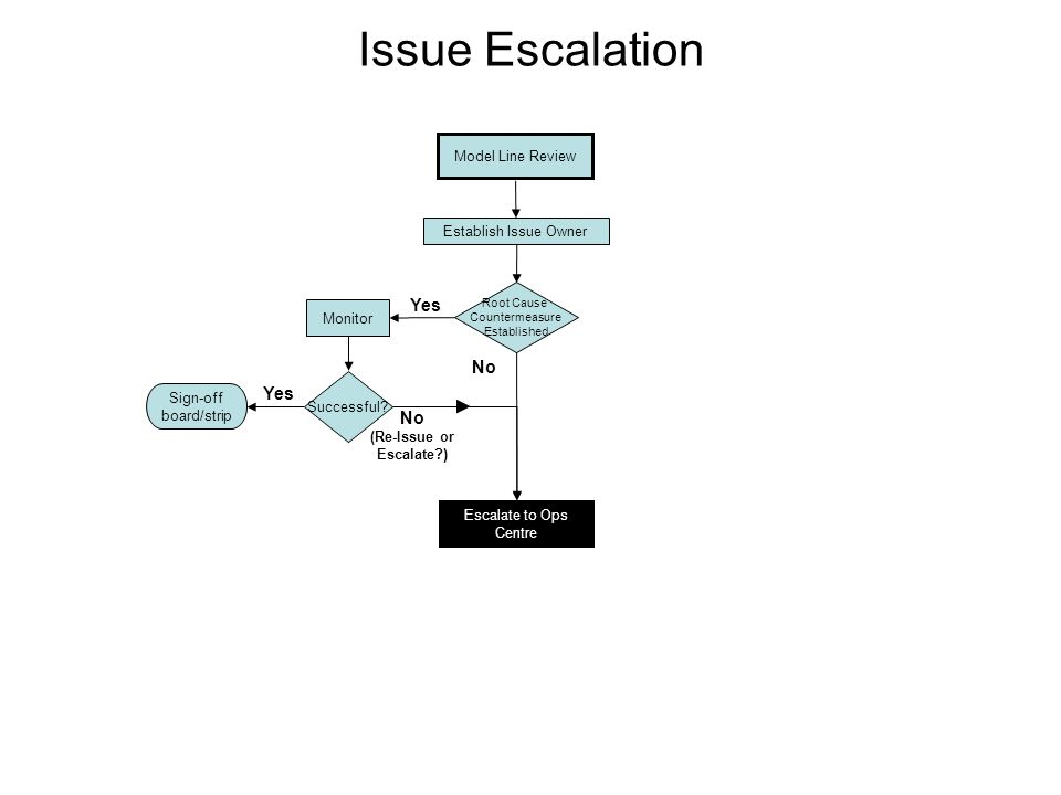 Issue Escalation Model Line Review Establish Issue Owner No Yes Monitor Sign-off board/strip Successful? Yes Root Cause Countermeasure Established Esc