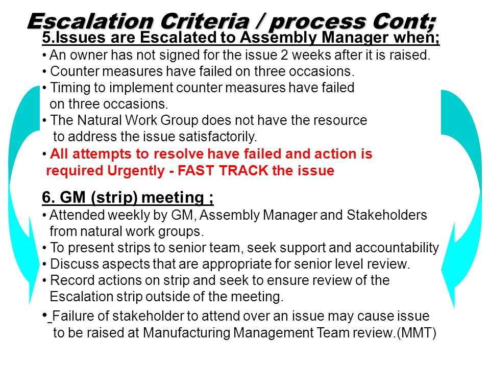 Escalation Criteria / process Cont; 5.Issues are Escalated to Assembly Manager when; An owner has not signed for the issue 2 weeks after it is raised.