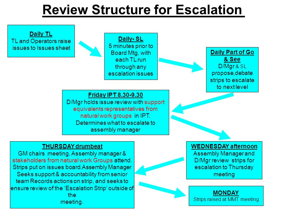 Review Structure for Escalation Daily- SL 5 minutes prior to Board Mtg, with each TL run through any escalation issues Daily Part of Go & See D/Mgr &