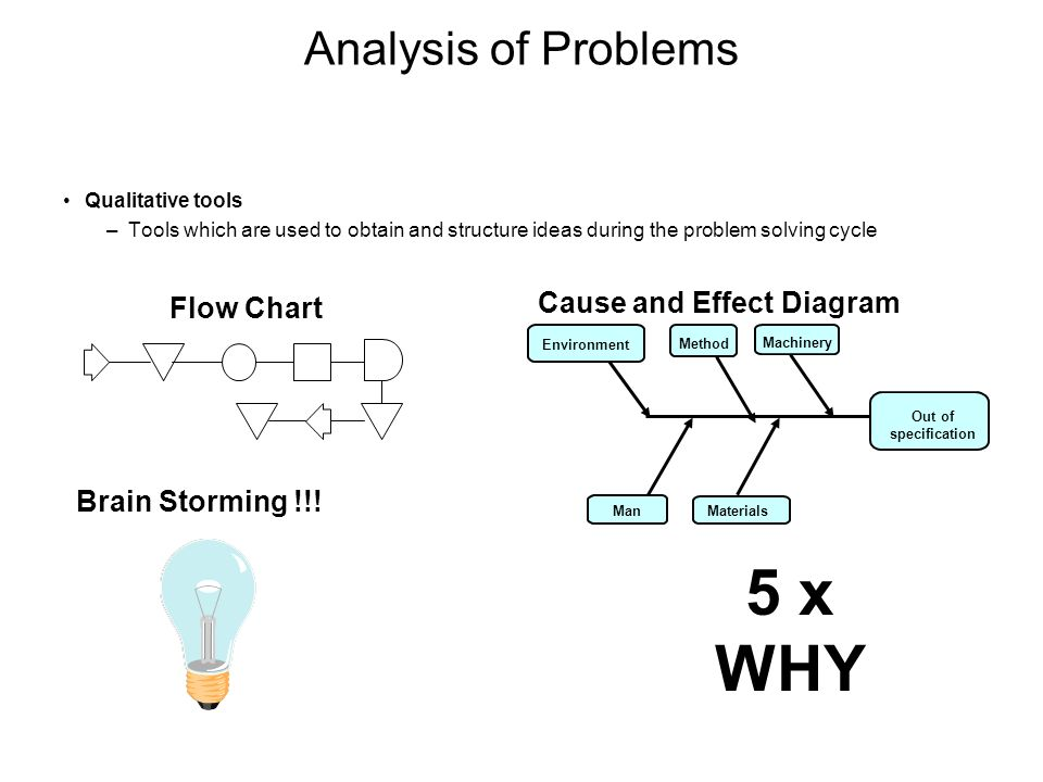 Analysis of Problems Qualitative tools –Tools which are used to obtain and structure ideas during the problem solving cycle Flow Chart Cause and Effec