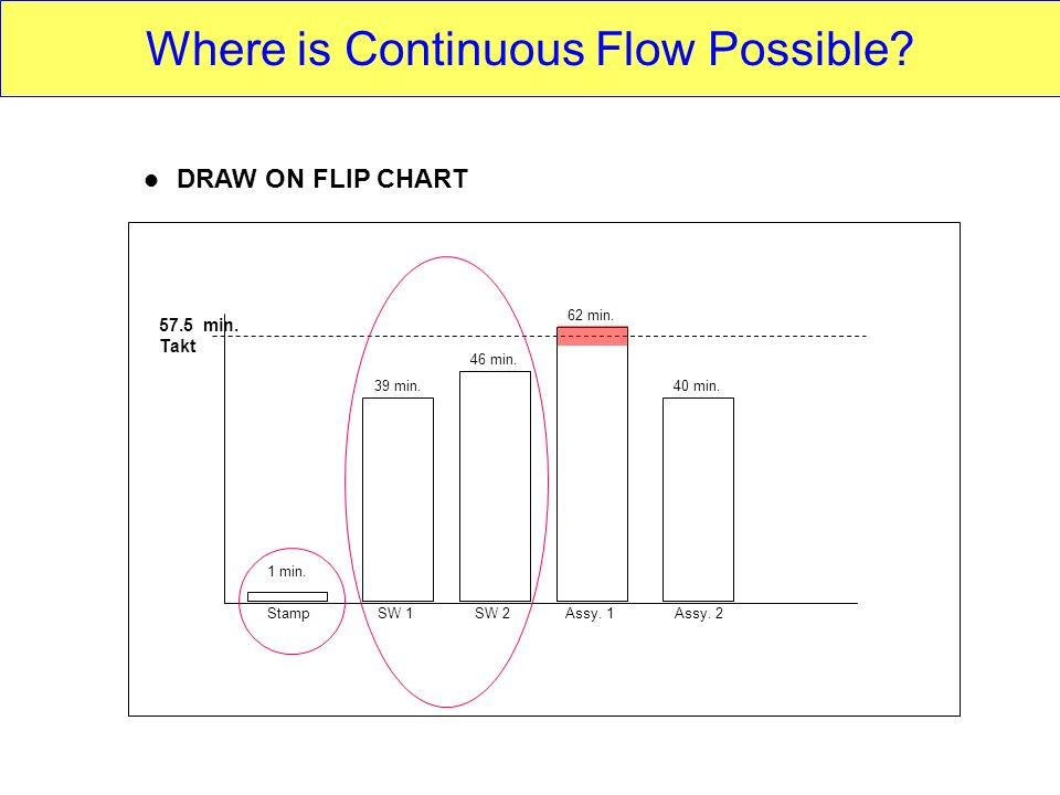 StampSW 1SW 2Assy. 1Assy. 2 1 min. 39 min. 46 min. 62 min. 40 min. DRAW ON FLIP CHART 57.5 min. Takt Where is Continuous Flow Possible?
