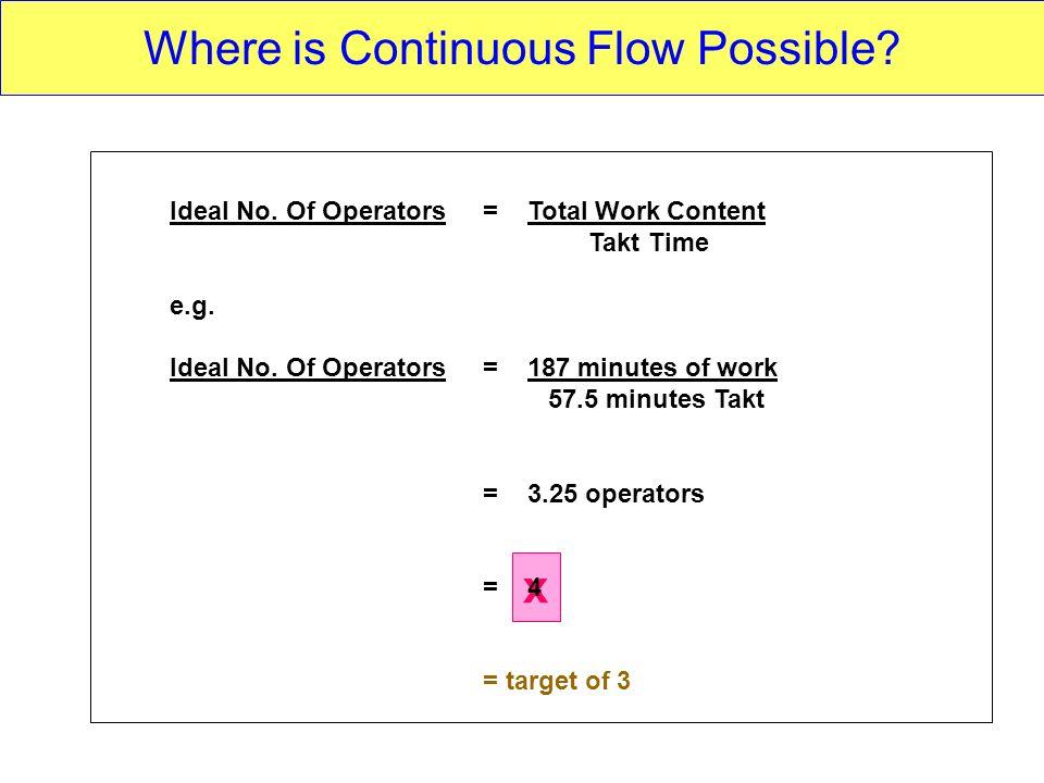 x Ideal No. Of Operators= Total Work Content Takt Time e.g. Ideal No. Of Operators= 187 minutes of work 57.5 minutes Takt = 3.25 operators = 4 = targe
