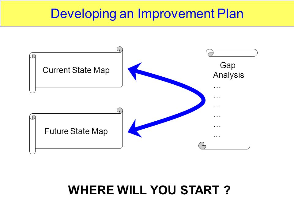 Current State MapFuture State Map Gap Analysis …... WHERE WILL YOU START ? Developing an Improvement Plan