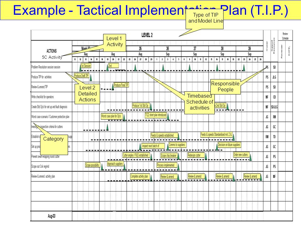 Example - Tactical Implementation Plan (T.I.P.) 5C Activity Category Level 1 Activity Level 2 Detailed Actions Timebased Schedule of activities Type of TIP and Model Line Responsible People