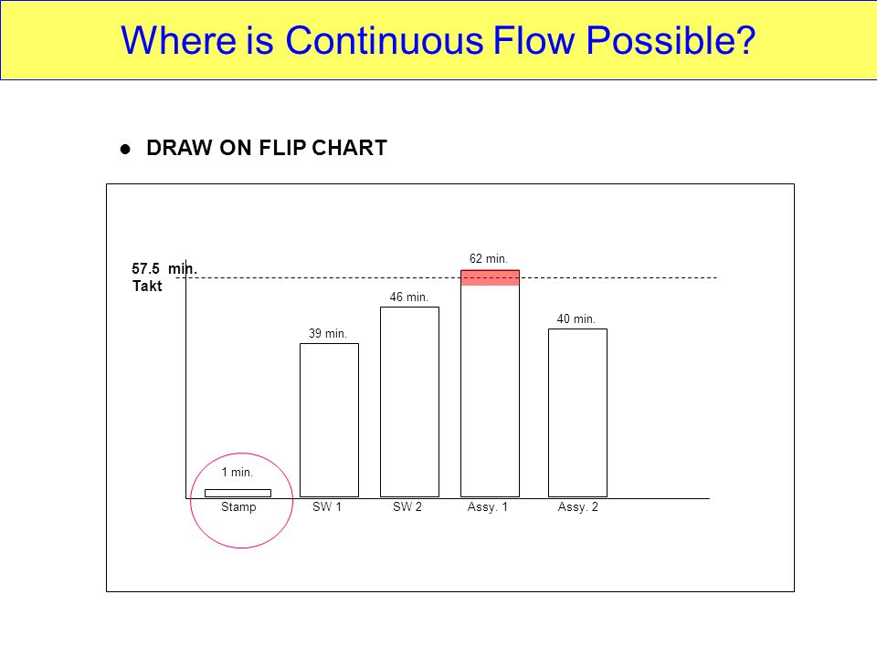 StampSW 1SW 2Assy. 1Assy. 2 1 min. 39 min. 46 min. 62 min. 40 min. 57.5 min. Takt DRAW ON FLIP CHART Where is Continuous Flow Possible?