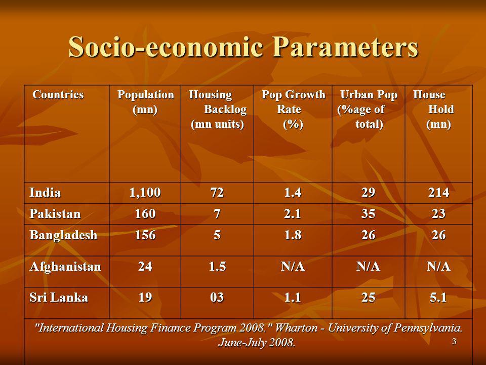 3 Socio-economic Parameters Countries Population (mn) Population (mn) Housing Backlog Housing Backlog (mn units) Pop Growth Rate Pop Growth Rate(%) Urban Pop Urban Pop (%age of total) House Hold House Hold(mn) India1,100721.429214 Pakistan16072.13523 Bangladesh15651.82626 Afghanistan241.5N/AN/AN/A Sri Lanka 19031.1255.1 International Housing Finance Program 2008. Wharton - University of Pennsylvania.