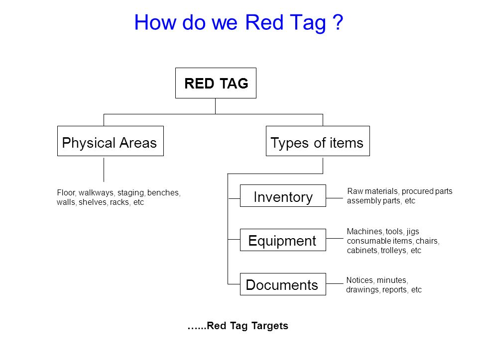 Team evaluate Red Tagged items Options : Keep item where it is.