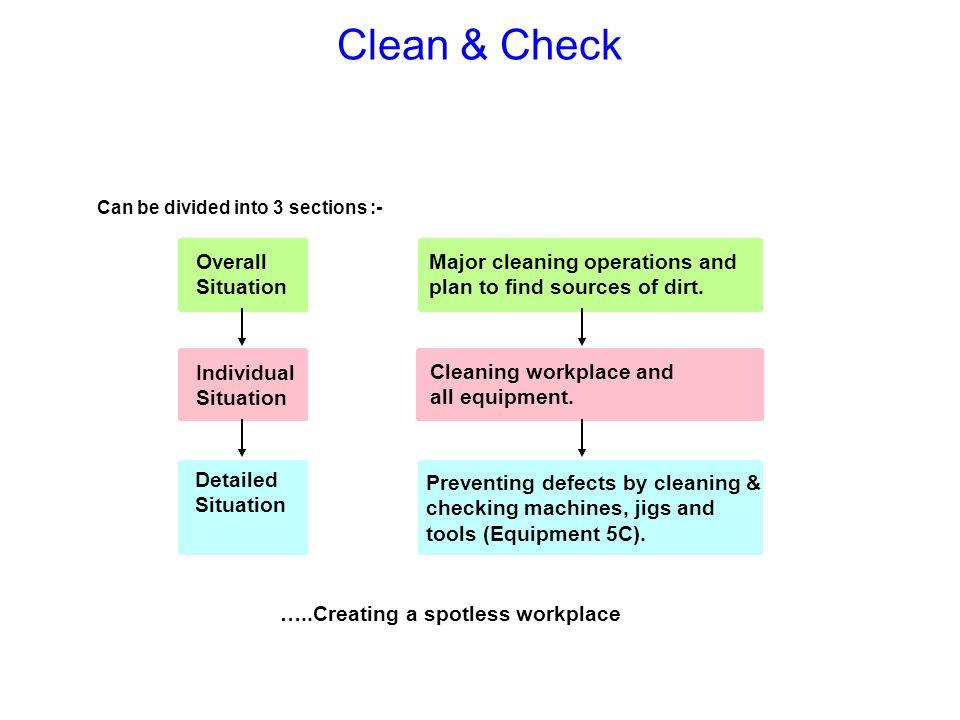 Machine concern / fault analysis …..through cleaning you touch, through touching you find when you find, you fix !.