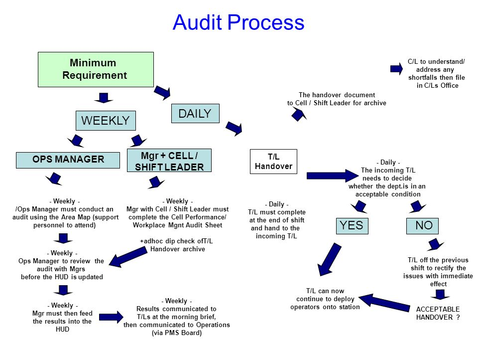 T/L Self Audit / Hand-over Every day Team Leader self audits workplace & performance against a check list.