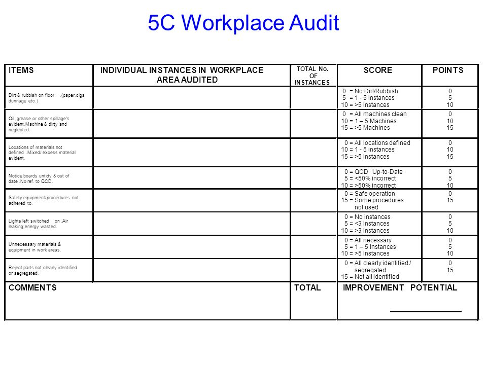 ITEMSINDIVIDUAL INSTANCES IN OFFICE AREA AUDITED TOTAL No.