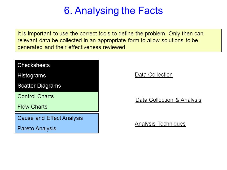 6. Analysing the Facts It is important to use the correct tools to define the problem. Only then can relevant data be collected in an appropriate form