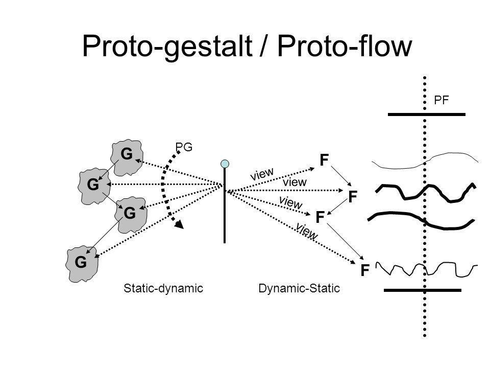 Proto-gestalt / Proto-flow G G G G PG F F F F PF Static-dynamicDynamic-Static view