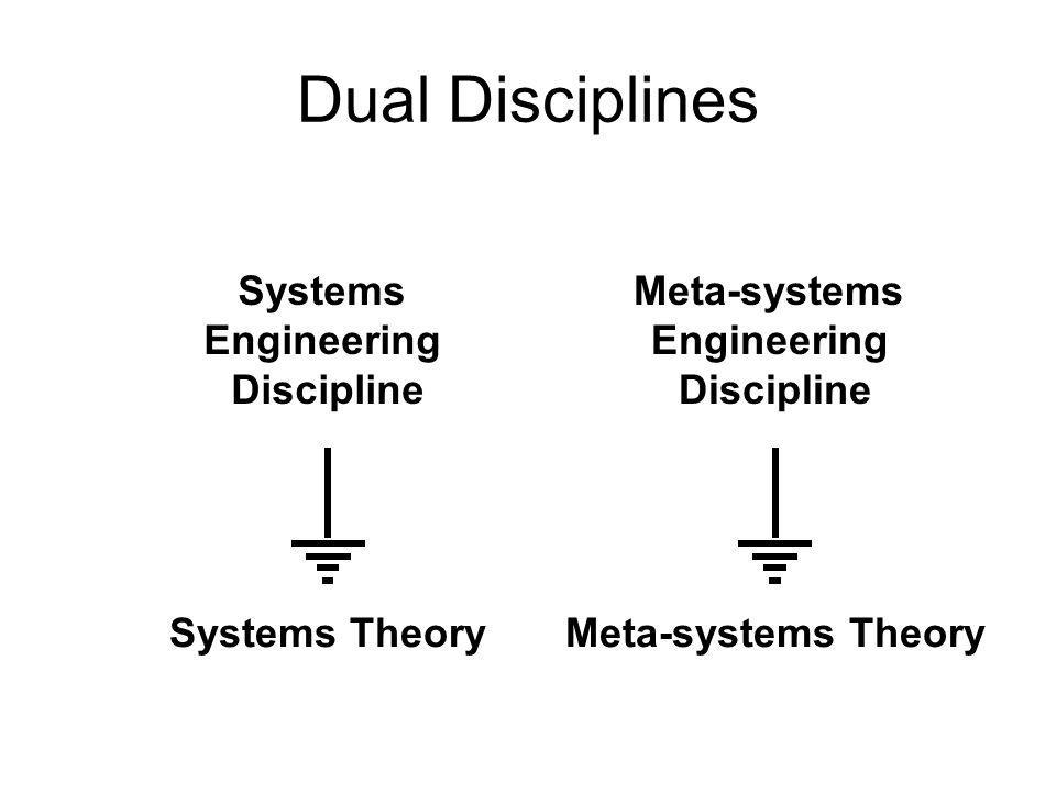 Dual Disciplines Systems Engineering Discipline Systems Theory Meta-systems Engineering Discipline Meta-systems Theory