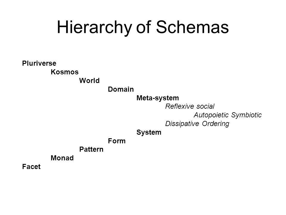Hierarchy of Schemas Pluriverse Kosmos World Domain Meta-system Reflexive social Autopoietic Symbiotic Dissipative Ordering System Form Pattern Monad Facet