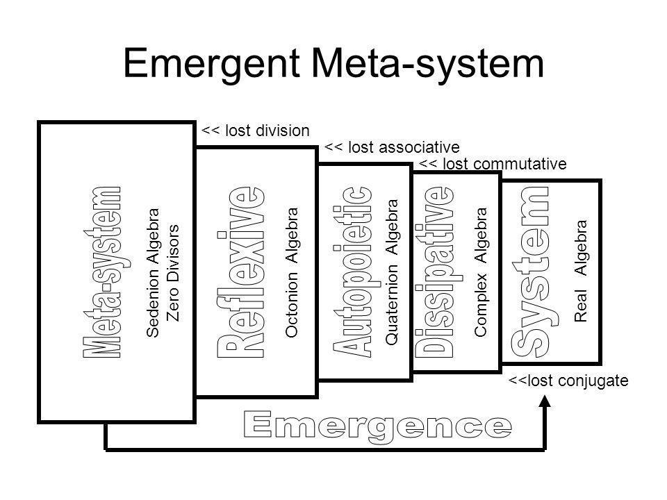 Emergent Meta-system Sedenion Algebra Zero Divisors Octonion Algebra Quaternion Algebra Complex Algebra Real Algebra <<lost conjugate << lost commutative << lost associative << lost division